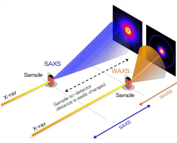 Introduction to X-ray Scattering Princeton Instruments